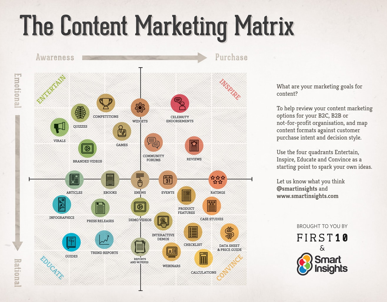 content-marketing-matrix