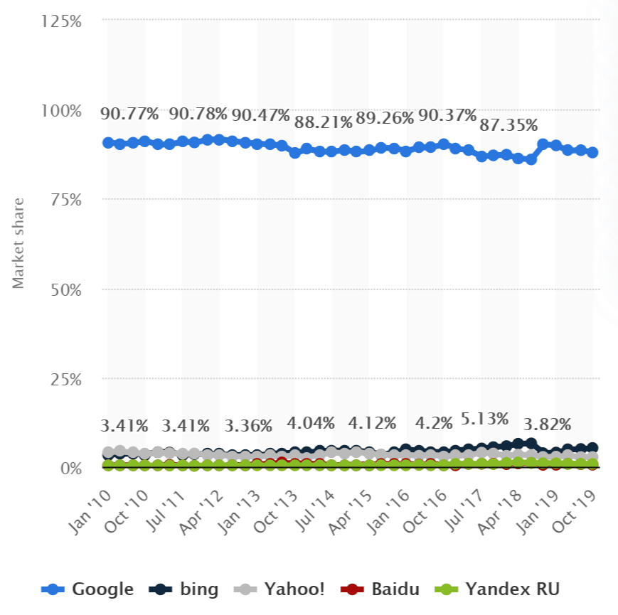 Google-Search-Engine-Market-Share