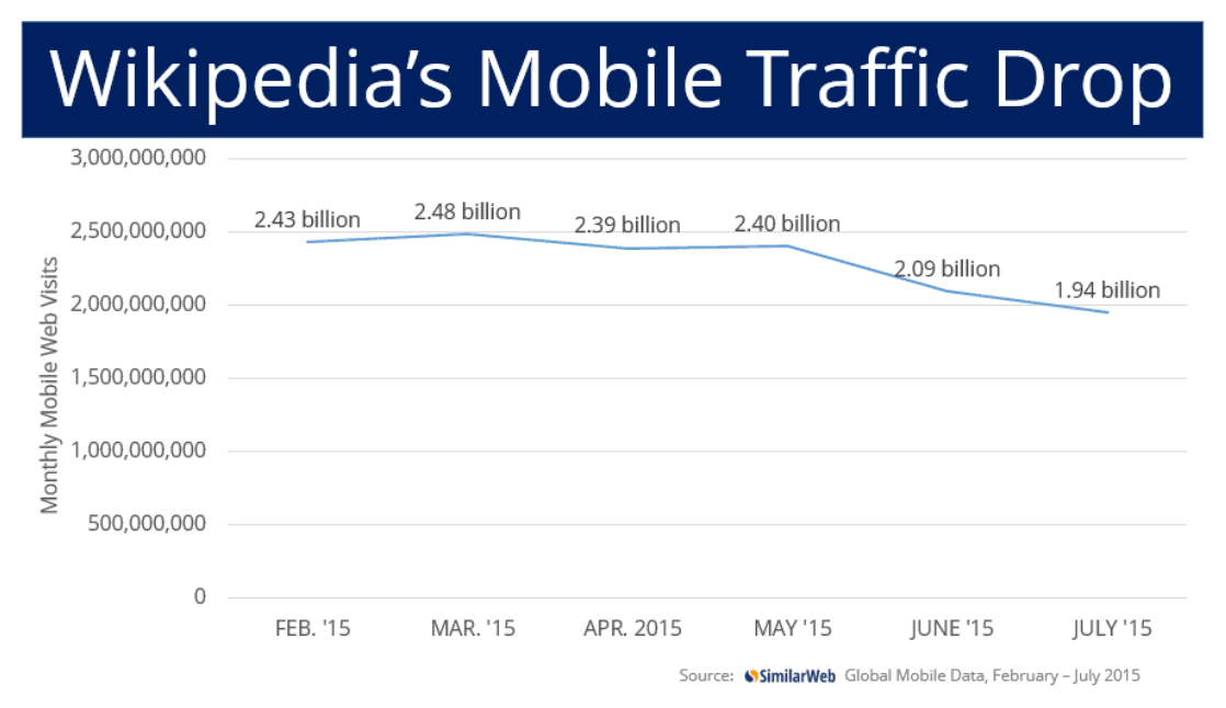 Wikipedia-Mobile-Traffic-Drop