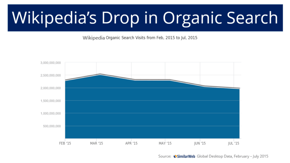 Wikipedia-Desktop-Traffic-Drop