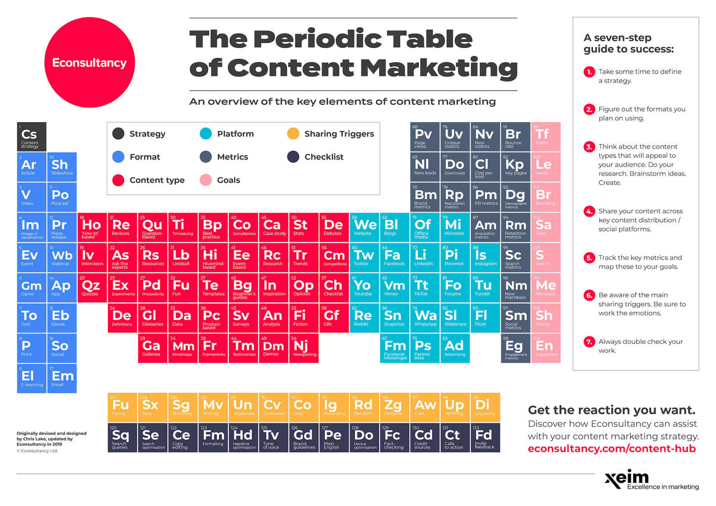 Periodic-table-of-content-marketing