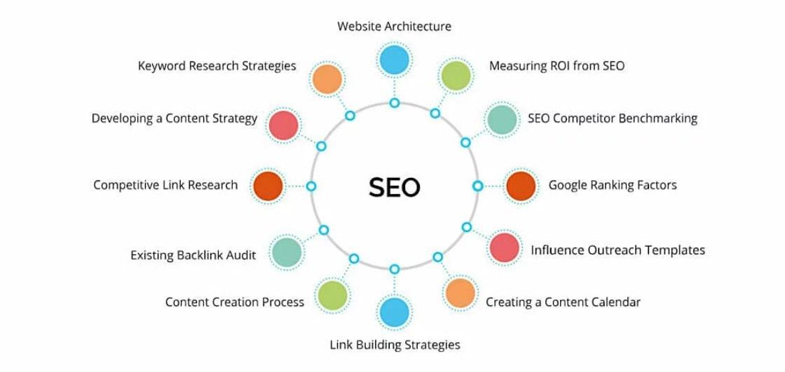SEO-strategy-elements