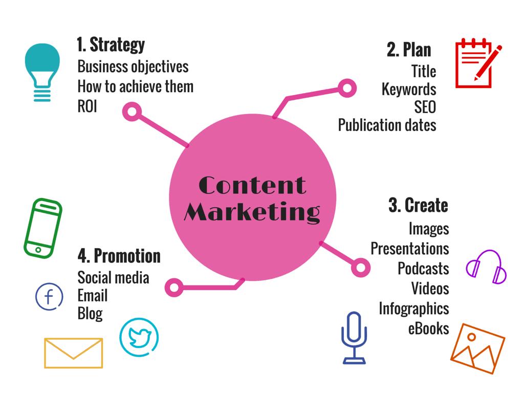 WayOutMobile-Content-Marketing-Infograph