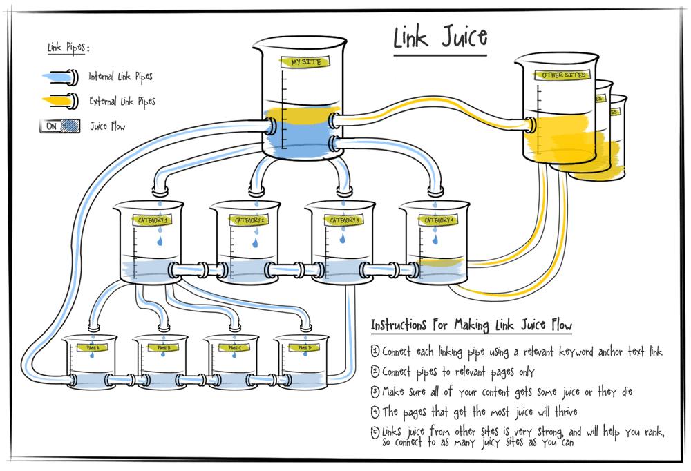 link-juice-seo-strategy