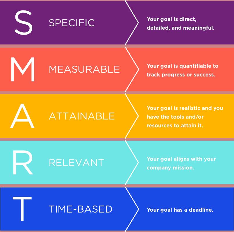 smart-seo-strategy-goals