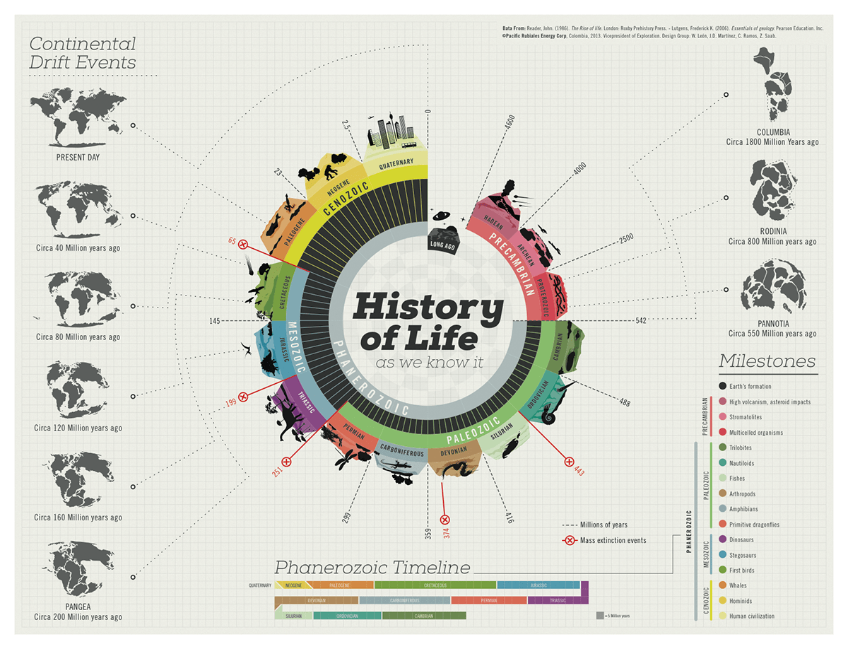 History-of-Life-infographic
