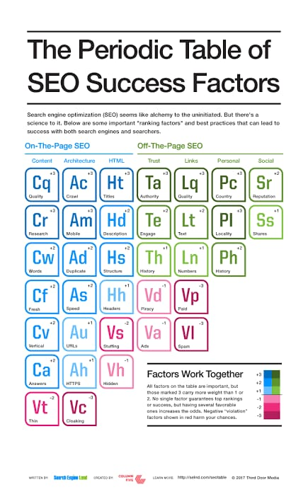 Periodic-Table-of-SEO-Infographic